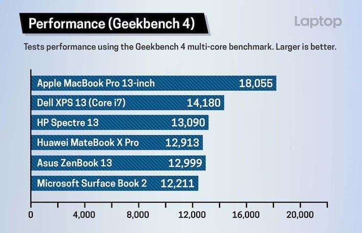 Производительность MacBook Pro 2018 года