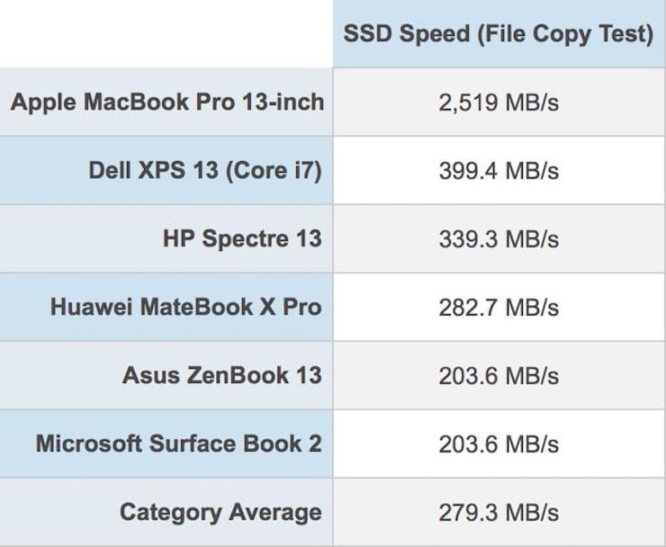 Скорость SSD MacBook Pro 2018 года
