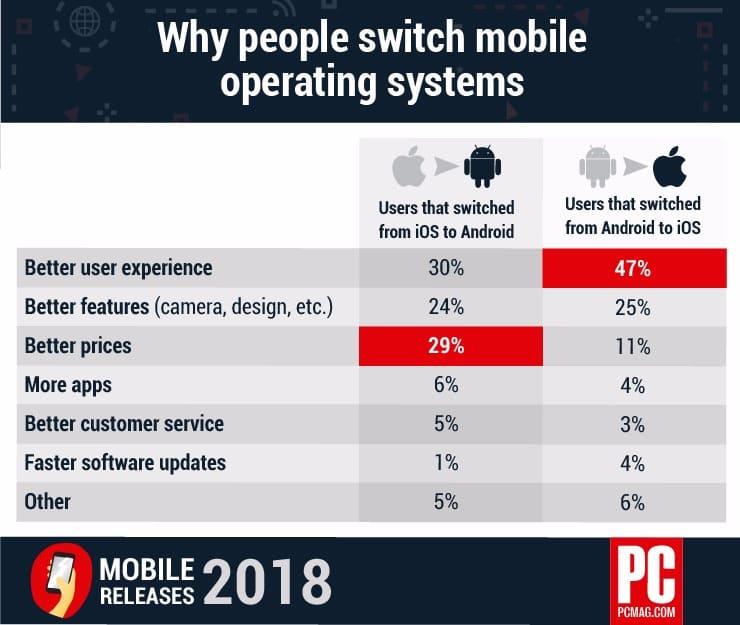 Почему пользователи Android переходят на iPhone
