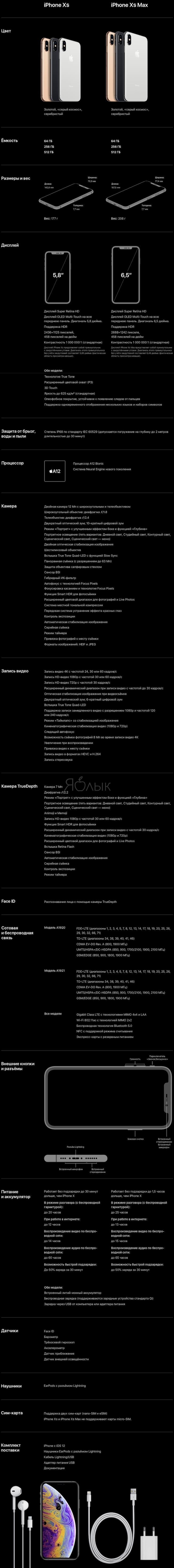 Технические характеристики (спецификации)iPhone Xs и iPhone Xs Max