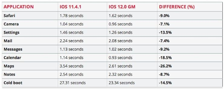 Насколько iOS 12 оказалась быстрее iOS 11.4.1 на iPad mini 2