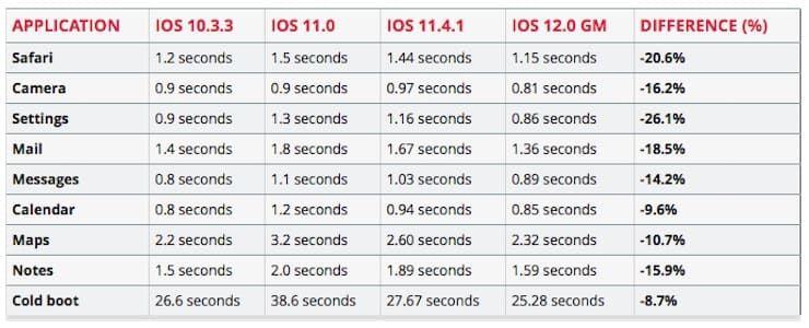 Насколько iOS 12 оказалась быстрее iOS 11.4.1 на iPhone 5S