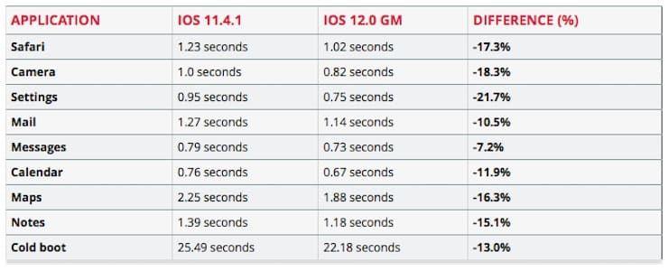 Насколько iOS 12 оказалась быстрее iOS 11.4.1 на iPhone 6
