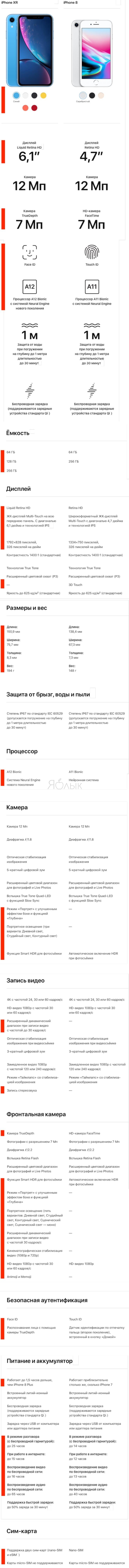 Подробное сравнение спецификаций (характеристик) iPhone XR и iPhone 8