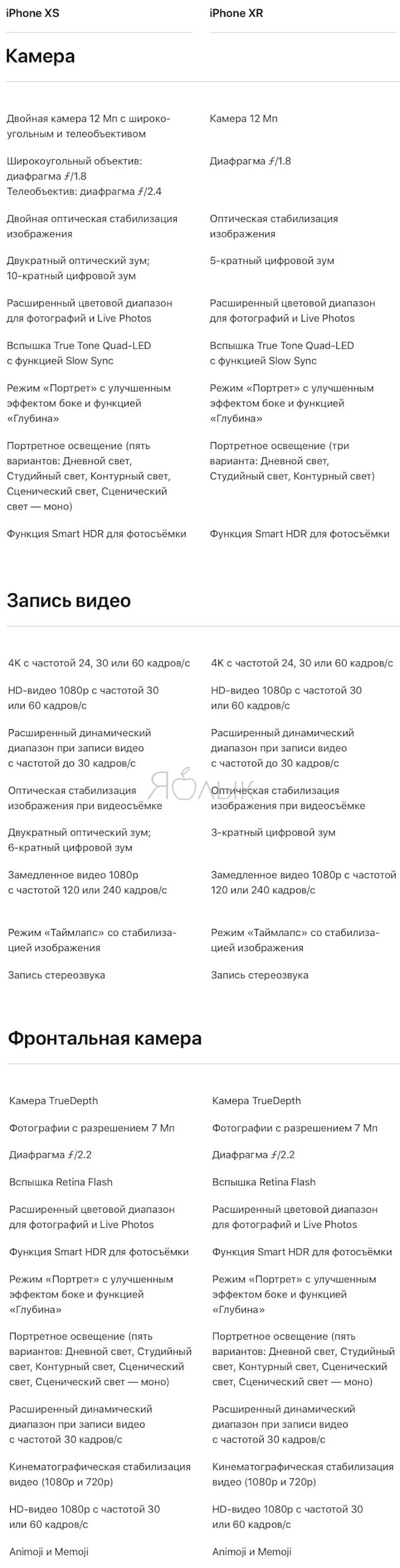 Сравнение камерiPhone XR и iPhone XS