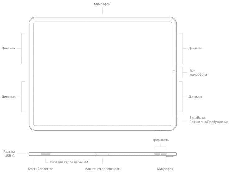 Интерфейсы (разъемы) iPad Pro