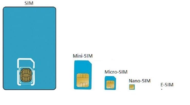 Типы SIM-карт