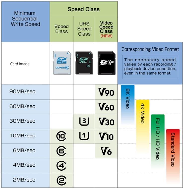 Какую картуmicroSD выбрать для смартфона, для съемки фото и видео