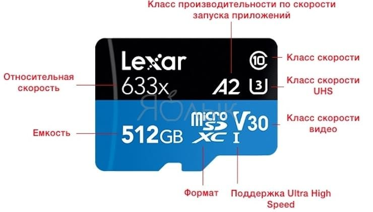 Спецификации microSD карты