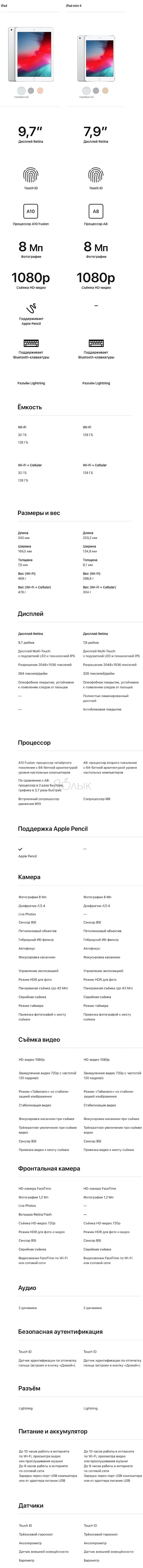 Подробное сравнение iPad (2018) и iPad mini 4
