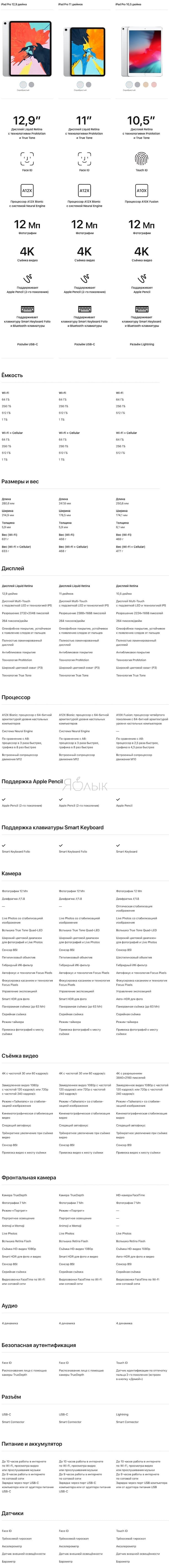 Подробное сравнение12,9-дюймового, 11-дюймового и 10,5-дюймового iPad Pro