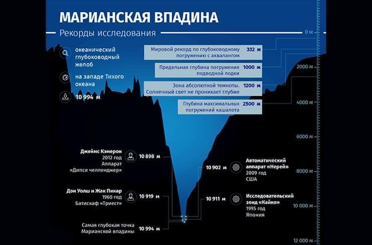 Марианская впадина (около 11 000 метров)