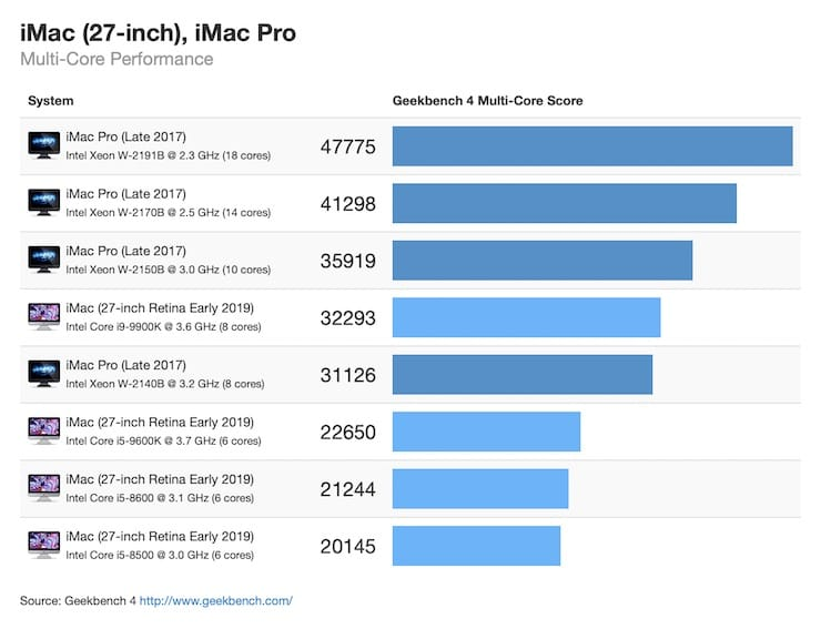 Сравнение скорости iMac 2017 и iMac 2019 (бенчмарк Geekbench)