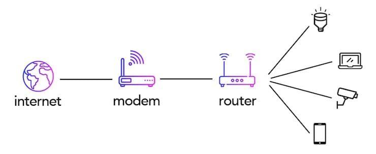 Чем отличается роутер от маршрутизатора и модема?