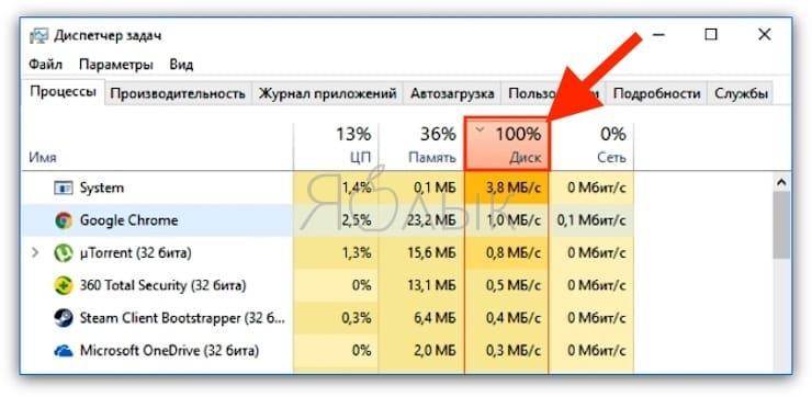 Диск загружен на 100% на Windows: как исправить проблему