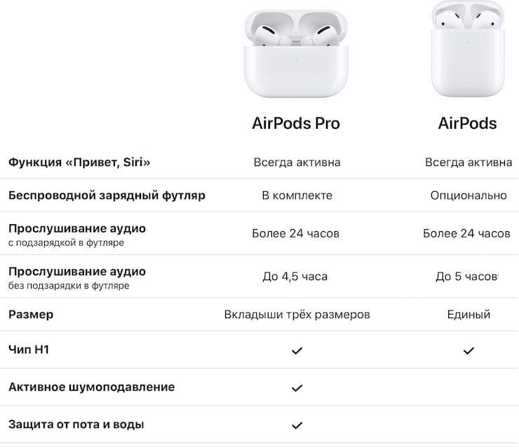 Основные отличияAirPods Pro и AirPods 2