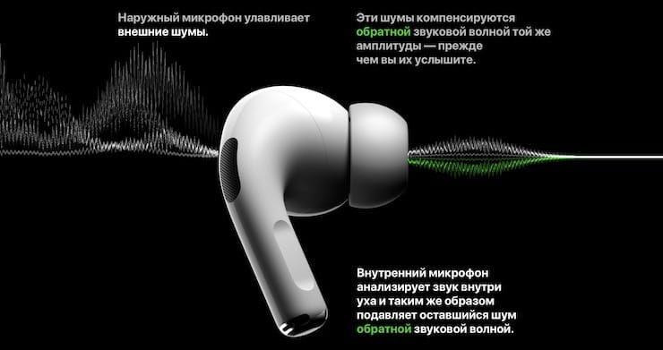 Шумоподавление (звук) AirPods Pro