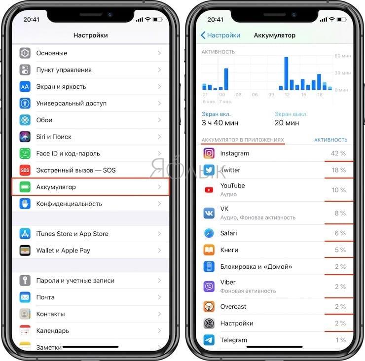 Как узнать, какое приложение больше всего расходует батарею iPhone или iPad?