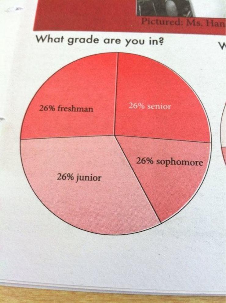 Точная диаграмма