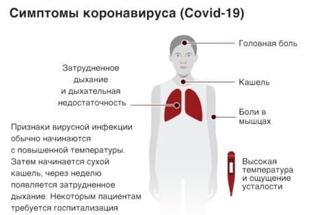 Симптомы коронавирусаSARS-CoV-2 (COVID-19)