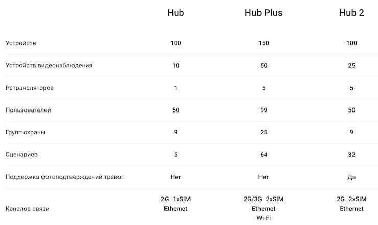 Сравнение хабов Ajax