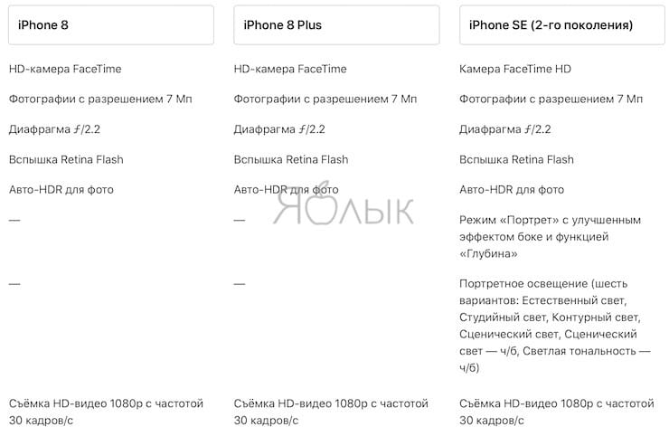 Сравнение камер iPhone SE 2 и iPhone 8 / 8 Plus