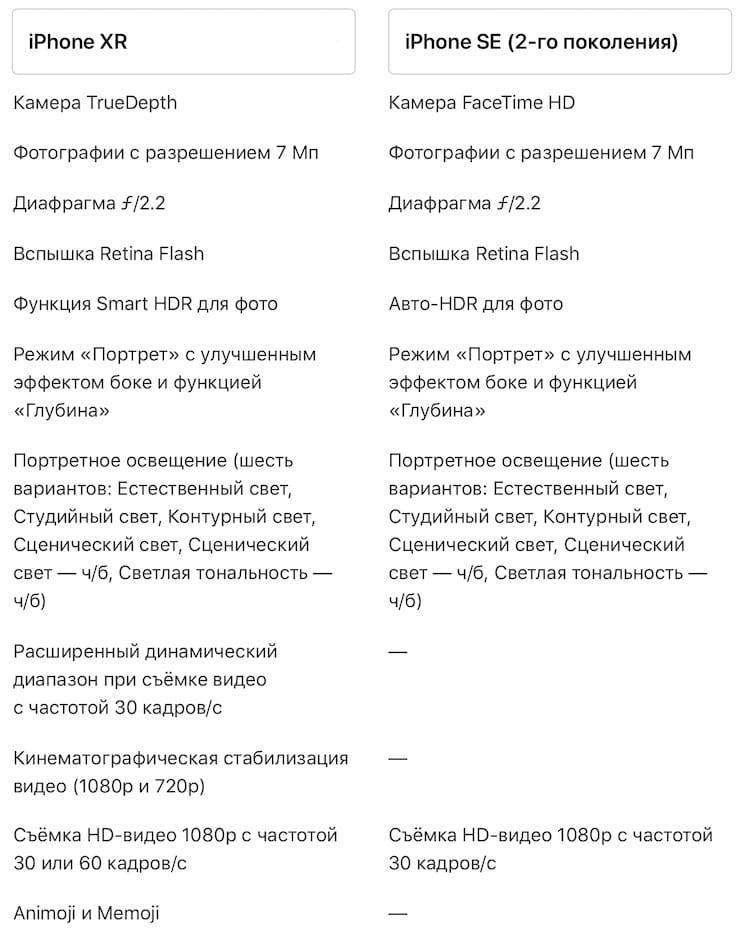 Сравнение технических характеристик фронтальных камер iPhone XR и iPhone SE 2