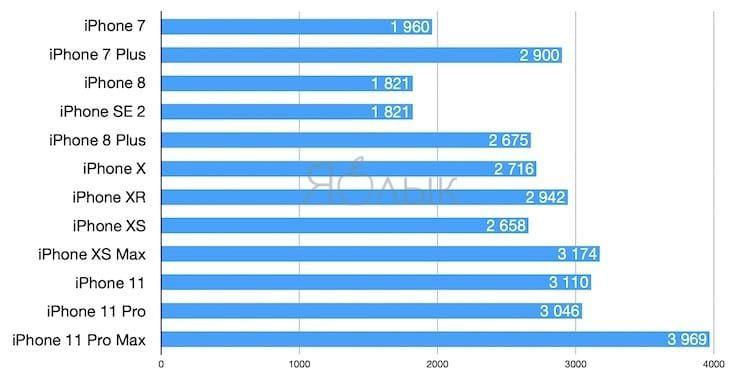 Сравнение емкости аккумуляторов iPhone