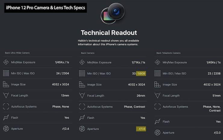 Технические характеристики камер iPhone 12 Pro