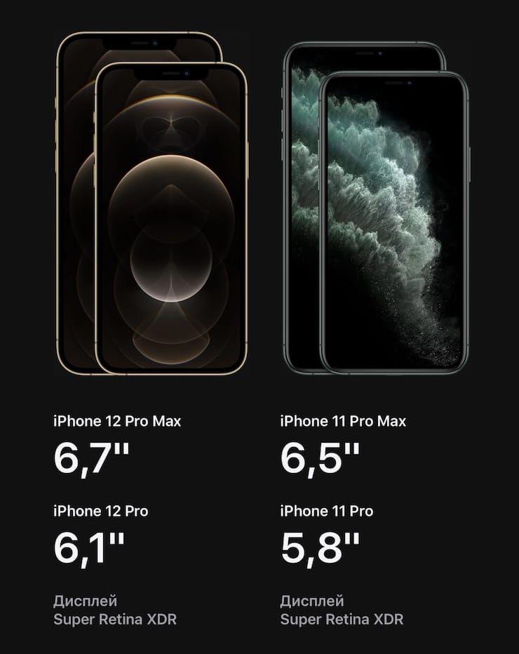 Сравнение размеров iPhone 12 Pro с iPhone 11 Pro