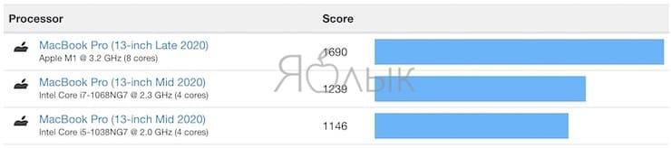Processor MacBook Pro 13 on Intel (2020) and MacBook Pro 13 on M1 (2020)