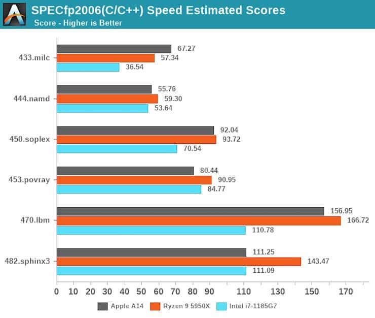 Сравнение производительности процессоров Intel и Apple