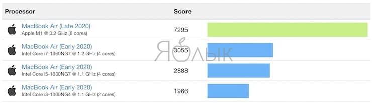 Процессор MacBook Air (2020, Intel) и MacBook Air (2020, M1)