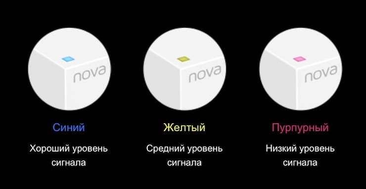 Сигнал Tenda Nova MW6