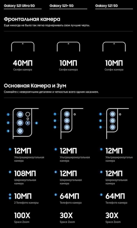 Сравнение камер Samsung Galaxy S21, S21+ и S21 Ultra