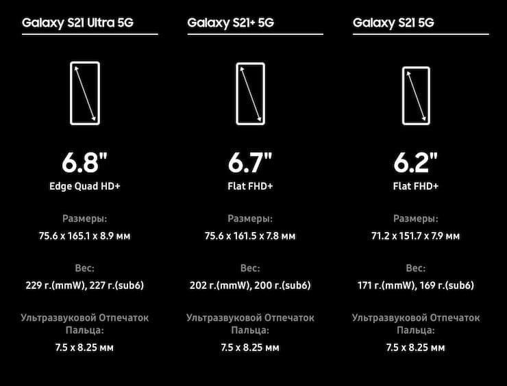 Сравнение Samsung Galaxy S21, S21+ и S21 Ultra