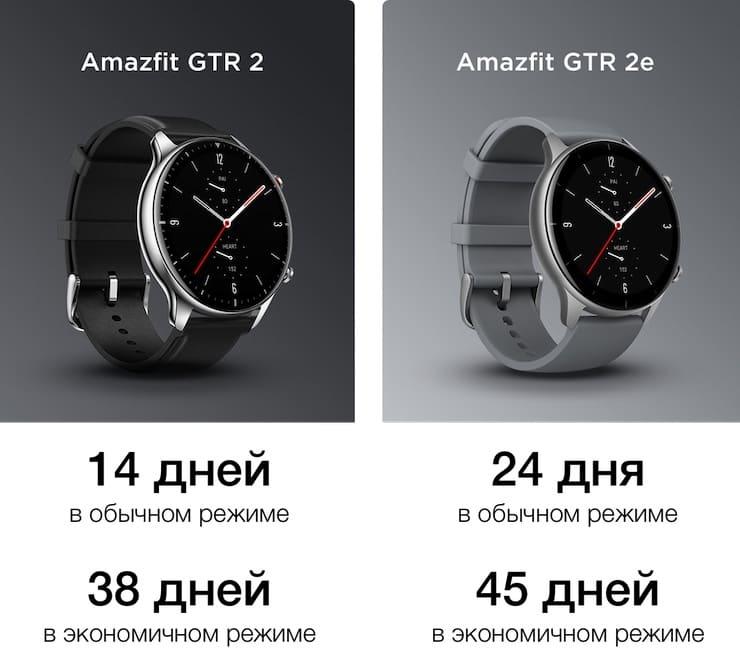 Батарея Amazfit GTR 2e