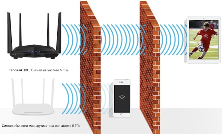Testing the Tenda AC10U router