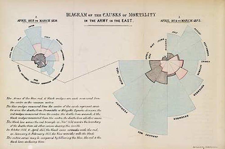 Диаграма Флоренс Найтингейл