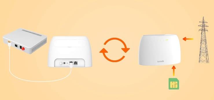 Tenda 4G03: роутер, который создает Wi-Fi точку из сотового Интернета