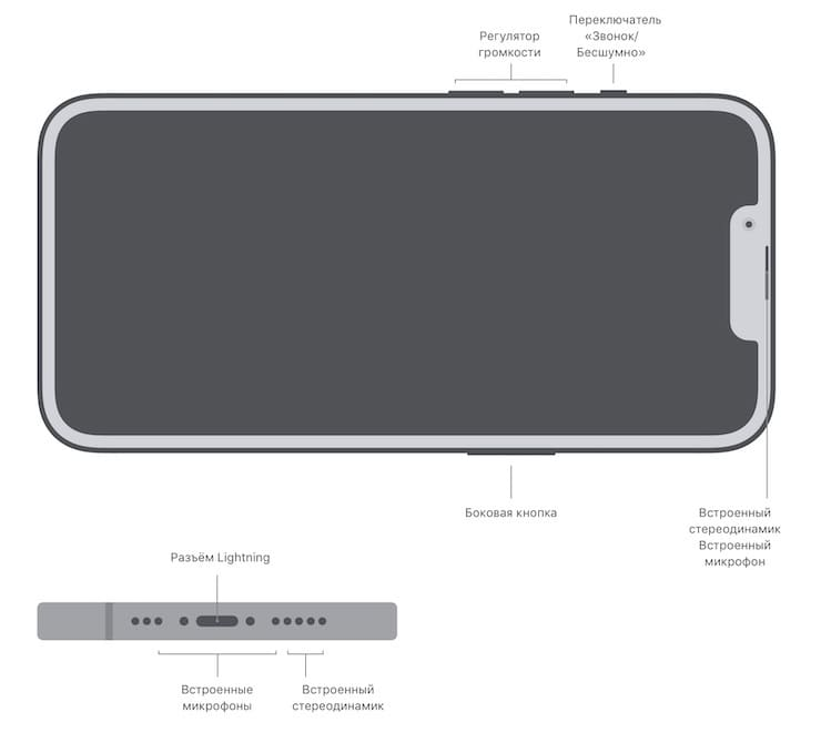 Расположение кнопок и портов в iPhone 13 Pro и iPhone 13 Pro Max